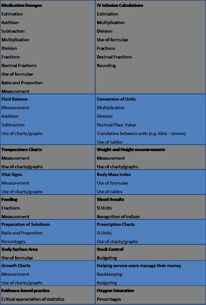 Taxonomy of nursing tasks and associated numeracy skills